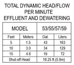 Zoeller M53 Pumping Performance at 5 feet, 10 feet and 15 feet vertical height.