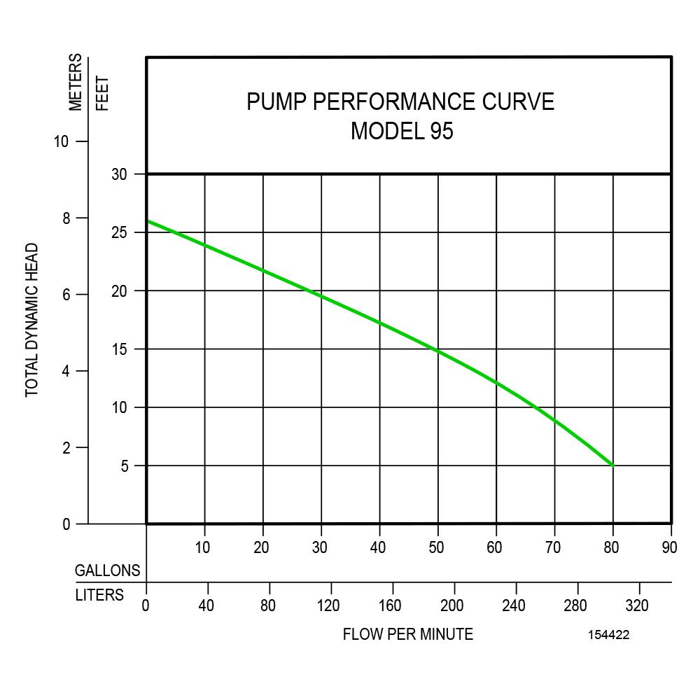 Sump Pump Performance Curve