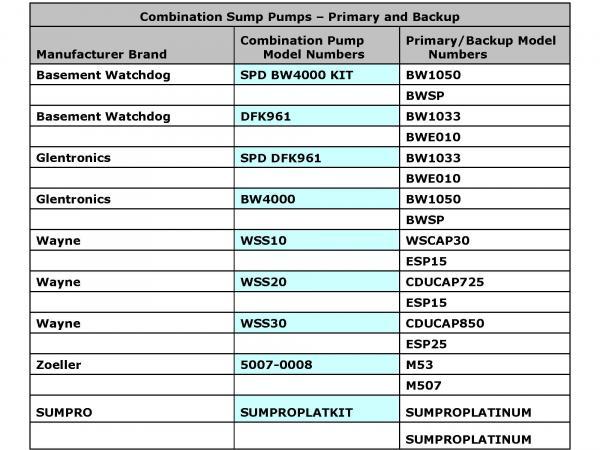1 basement watchdog bw4000 12 hp - Watchdog Sump Pump