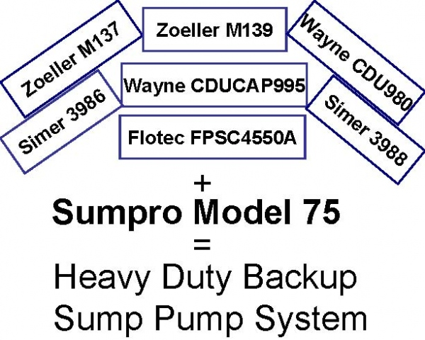 Pictured are the electric primary sump pumps when plugged into the Sumpro Model 75 provide heavy duty backup water pumping capability.